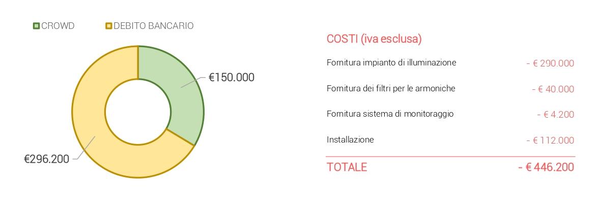Struttura dei costi
