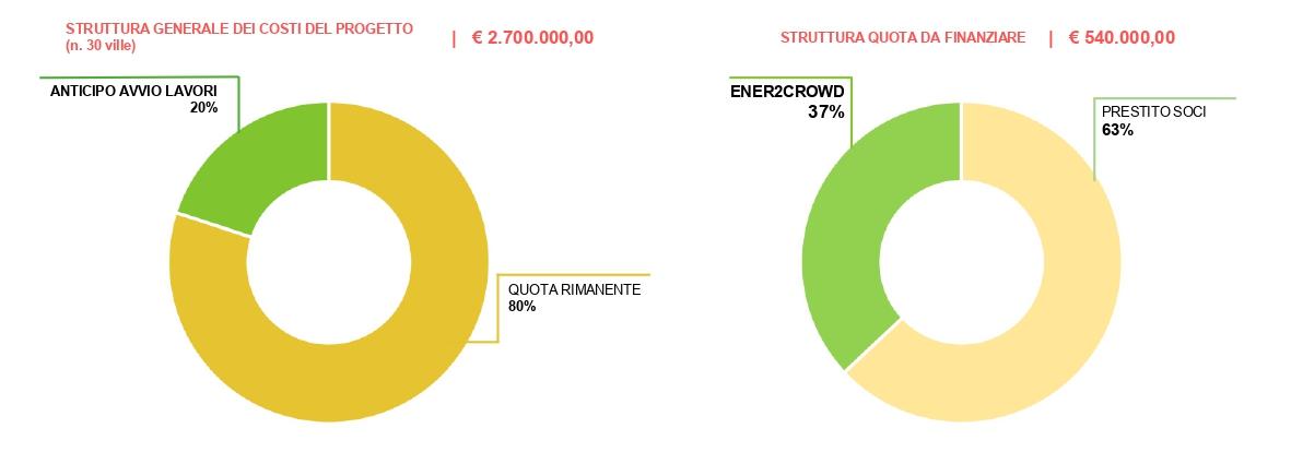 Struttura costi Energred